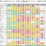【ウマ娘】目標レースの距離一覧作成者さん現る ← 神かよ!?