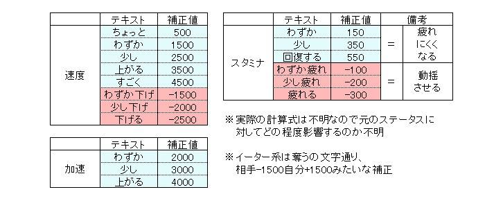 【ウマ娘】デバフスキル数値がこれってマジ!? ← デバフって強いのか??
