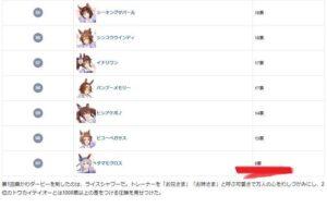 【ネタ】ウマ娘リリース後の人気投票結果キタ━━(゚∀゚)━━!! やっぱり1位はあのキャラなのか?