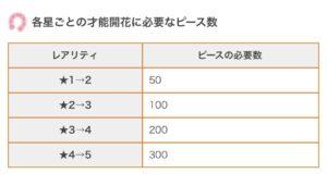 【ウマ娘】ウマ箱2特典の女神像500個あれば、星3を星5に出来るのか?