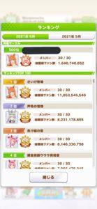 【ウマ娘】サークルランキング500位のファン数がこうなる!? ← 1人当たりのノルマも凄すぎないか・・?