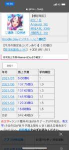 【ネタ】ウマ娘さんの6月の売り上げ結果はこうなる!? ← 相変わらず凄いな!