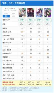 【ウマ娘】サポカ ファインモーションの圧倒的性能 ← シャカさんと性能比較した結果www