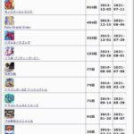 【ネタ】ウマ娘さんまだサービス開始半年も経ずにこのセルラン記録!? 日本史上最強のゲームじゃないか・・?
