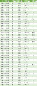 【ウマ娘】ライブラ杯が菊花賞条件だったら、パラメータはここまで伸ばさないとダメなのか!?