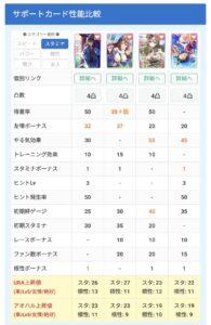 【ウマ娘】SSRナカヤマフェスタのサポートカードは他のスタミナサポカと比較すると強いのか?